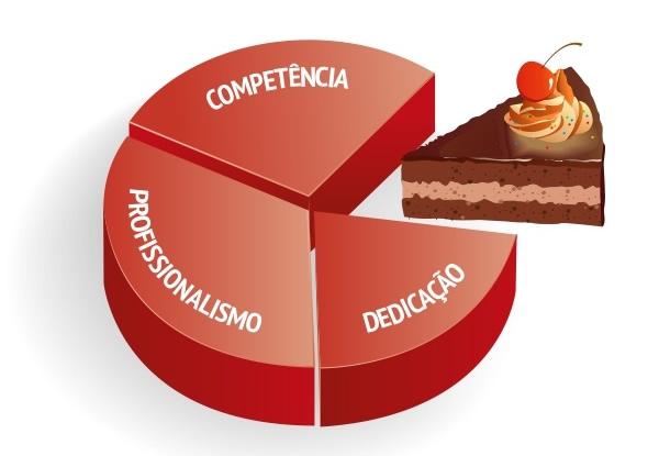 Competência, Profissionalismo e Dedicação.